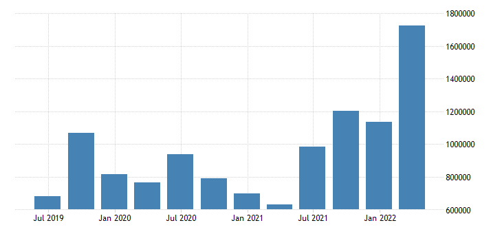 sweden international investment position net positions at the end of period eurostat data