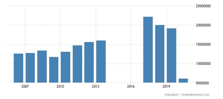 sweden international tourism number of departures wb data