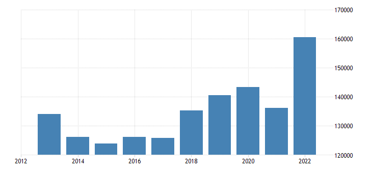 sweden international trade exports eurostat data
