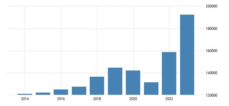 sweden international trade imports eurostat data