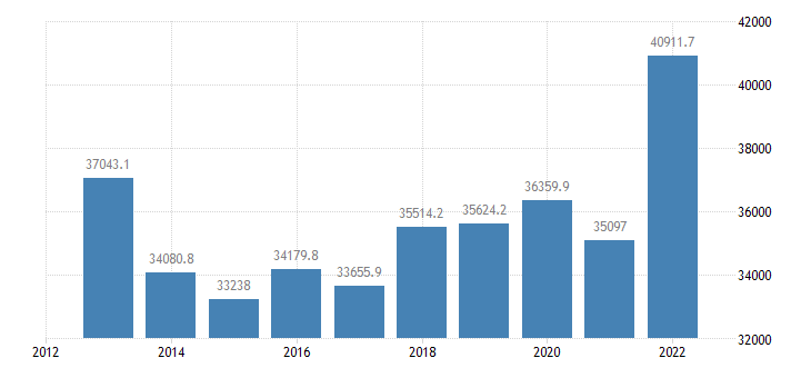sweden international trade of other manufactured goods sitc 68 exports eurostat data