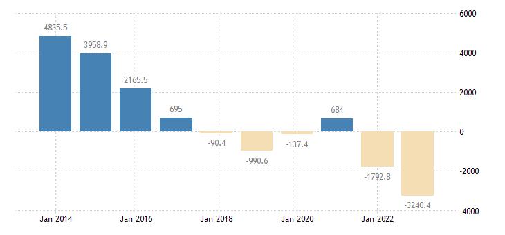sweden international trade of other manufactured goods sitc 68 trade balance eurostat data