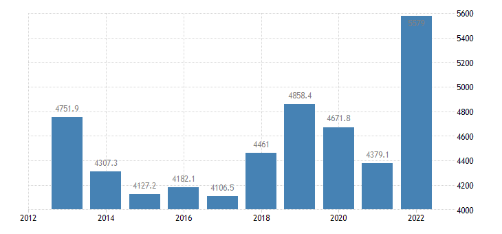 sweden international trade of raw materials sitc 24 imports eurostat data