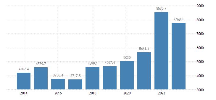 sweden international trade of raw materials sitc 24 trade balance eurostat data