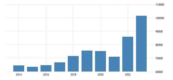 sweden intra eu trade exports eurostat data