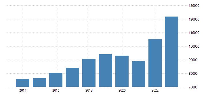 sweden intra eu trade imports eurostat data