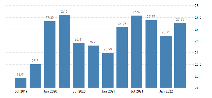 sweden investment rate of non financial corporations eurostat data