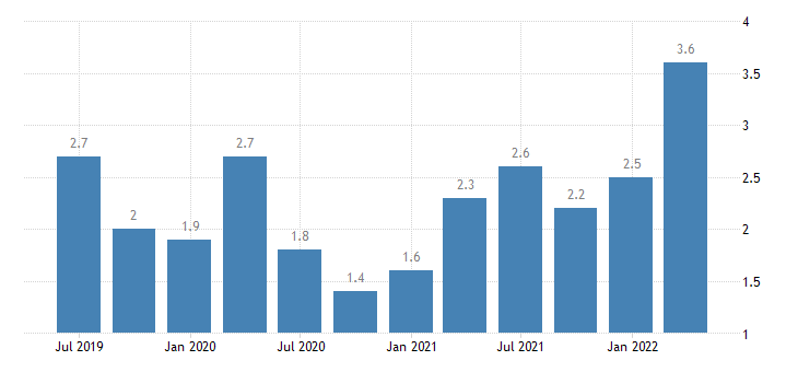 sweden job vacancy rate eurostat data