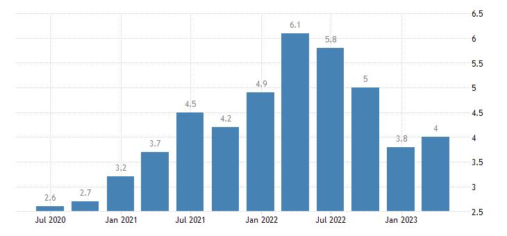 sweden job vacancy rate information communication eurostat data
