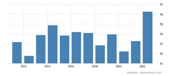 sweden labor force participation rate for ages 15 24 male percent modeled ilo estimate wb data
