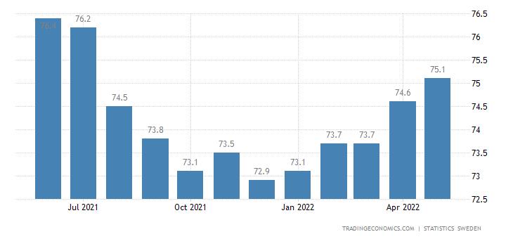 Sweden Labor Force Participation Rate
