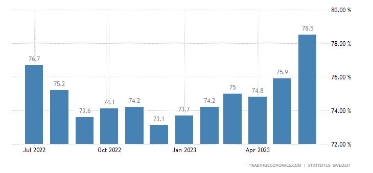 Sweden Labor Force Participation Rate