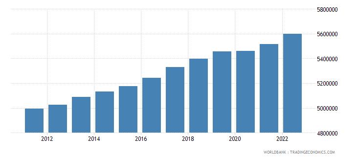 sweden labor force total wb data