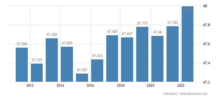 sweden labor participation rate male percent of male population ages 15 plus  wb data