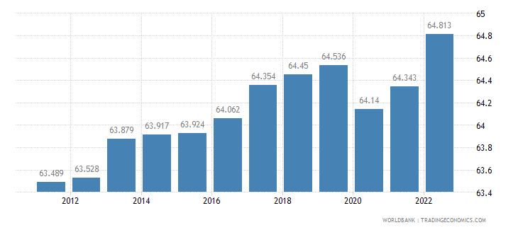 sweden labor participation rate total percent of total population ages 15 plus  wb data