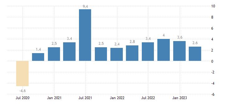 sweden labour cost idx business economy eurostat data