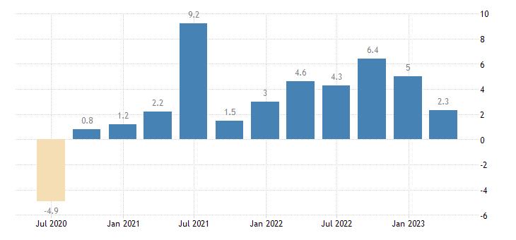sweden labour cost idx construction eurostat data