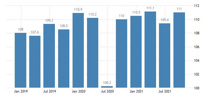 sweden labour cost idx in construction eurostat data