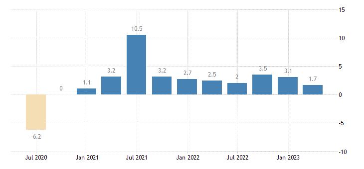 sweden labour cost idx industry except construction eurostat data