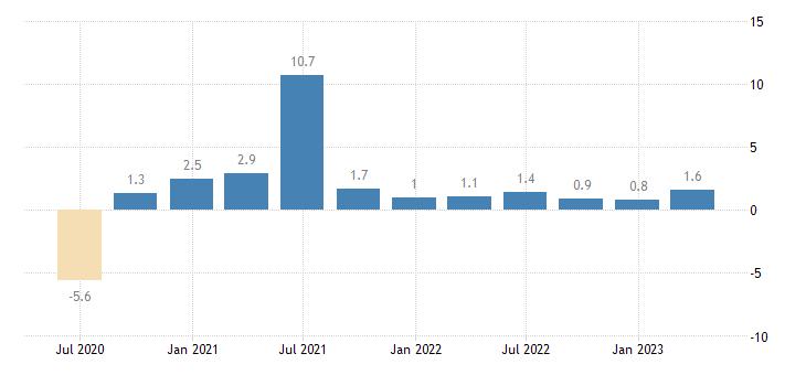 sweden labour cost idx other service activities eurostat data