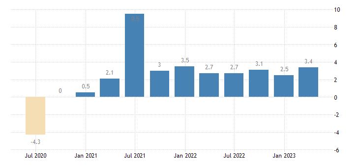 sweden labour cost idx transportation storage eurostat data