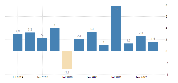 sweden labour cost idx wholesale retail trade repair of motor vehicles motorcycles eurostat data