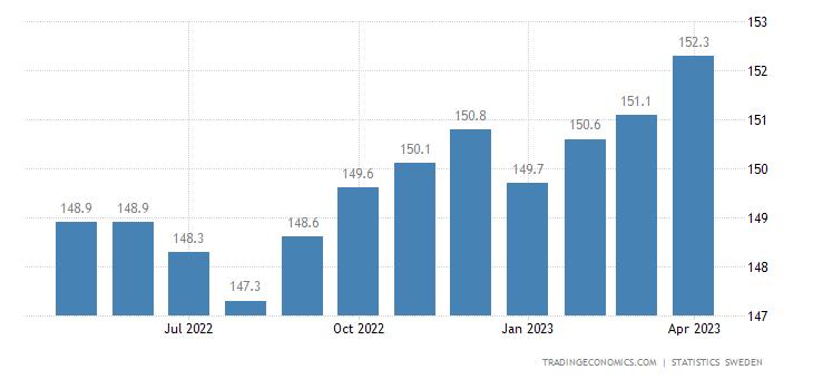 Sweden Labour Costs