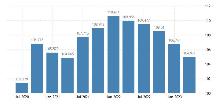 sweden labour productivity unit labour costs eurostat data