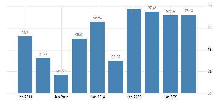 sweden last internet use in the last 12 months eurostat data