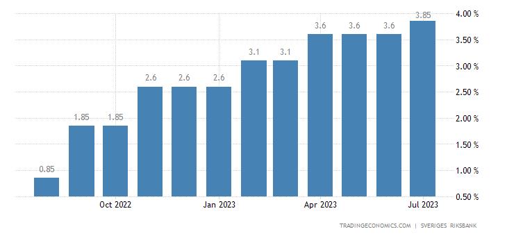 Sweden Lending Rate