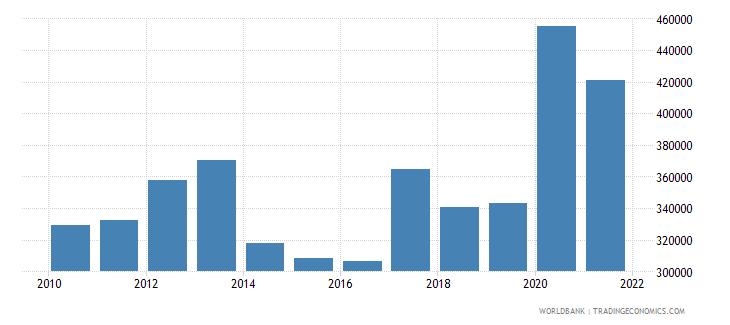 sweden liquid liabilities in millions usd 2000 constant wb data