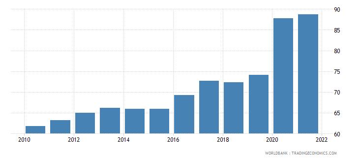 sweden liquid liabilities to gdp percent wb data