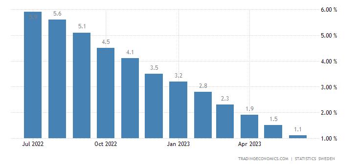 Sweden Household Lending Growth