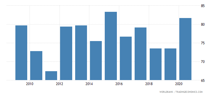sweden loans from nonresident banks amounts outstanding to gdp percent wb data