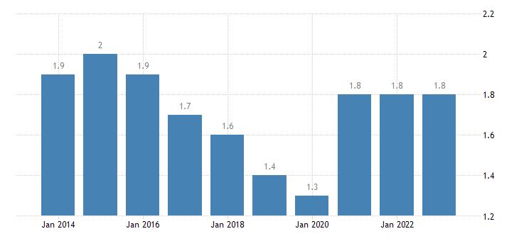sweden long term unemployment rate females eurostat data