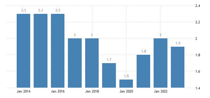 sweden long term unemployment rate percent of active population aged 15 74 eurostat data