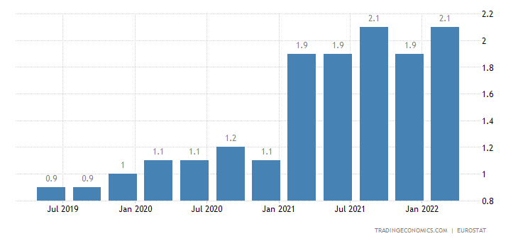 Sweden Long Term Unemployment Rate