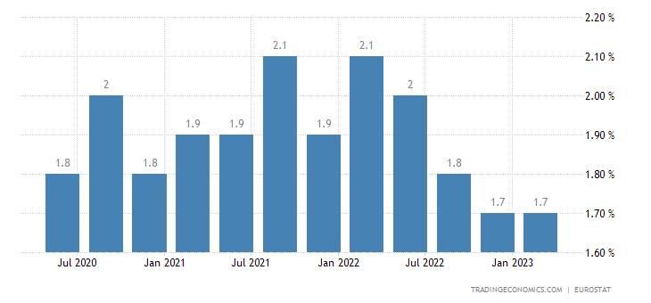 Sweden Long Term Unemployment Rate