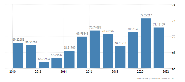 sweden manufactures imports percent of merchandise imports wb data
