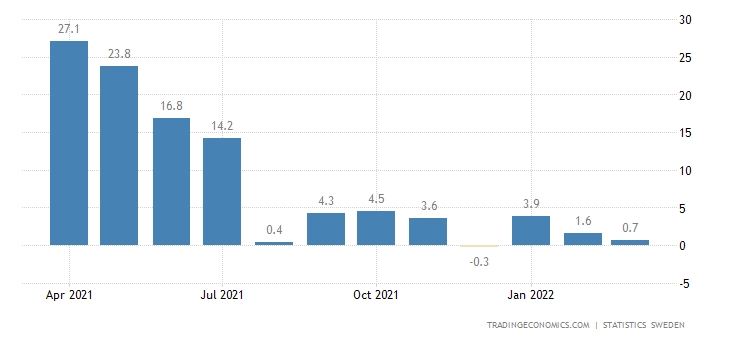 Sweden Manufacturing Production Value Index