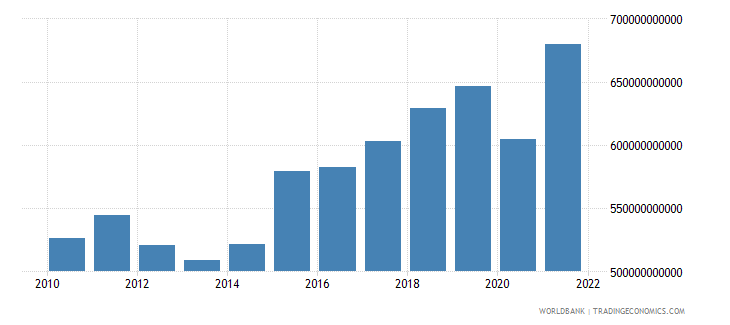 sweden manufacturing value added current lcu wb data