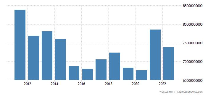 sweden manufacturing value added us dollar wb data