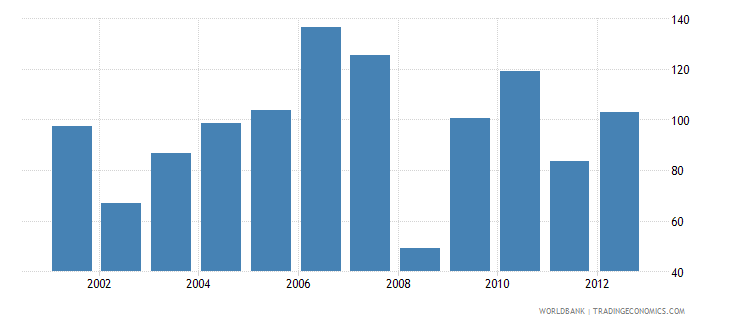 sweden market capitalization of listed companies percent of gdp wb data