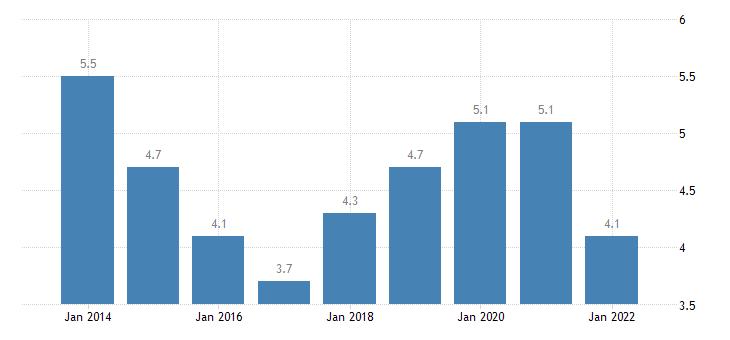 sweden material deprivation rate females eurostat data