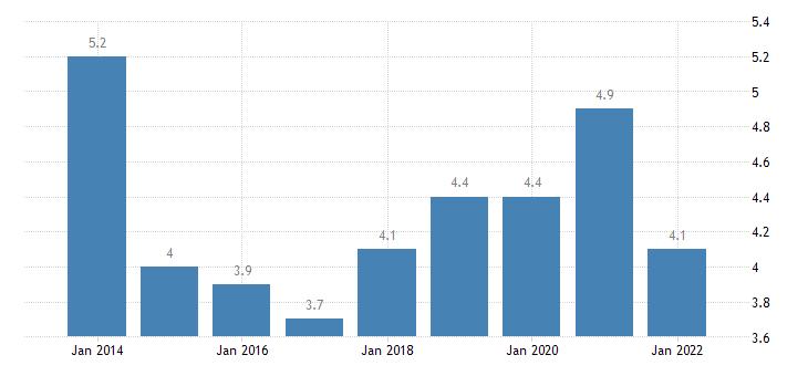 sweden material deprivation rate males eurostat data