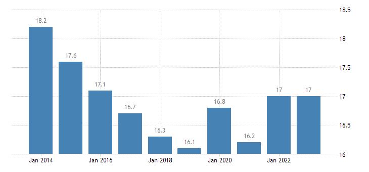sweden median of the housing cost burden distribution females eurostat data