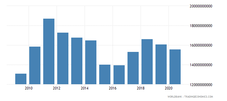 sweden merchandise exports by the reporting economy us dollar wb data