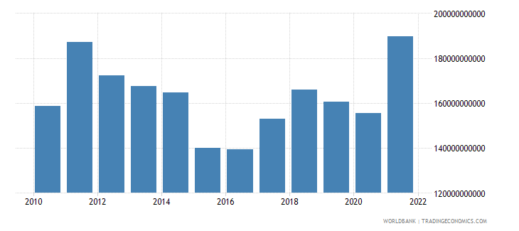 sweden merchandise exports us dollar wb data