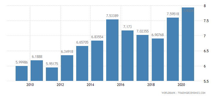 sweden merchandise imports from developing economies in east asia  pacific percent of total merchandise imports wb data