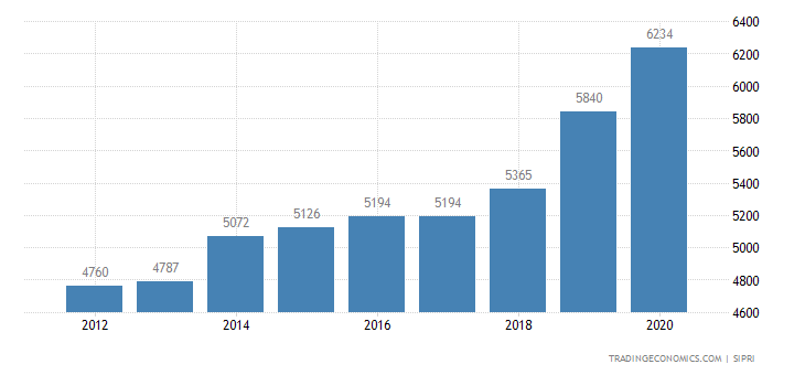 Sweden Military Expenditure